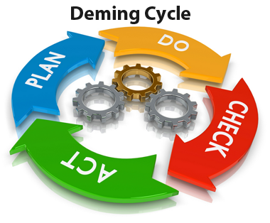 The PDCA cycle 009